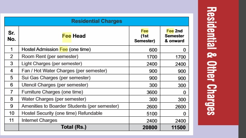 University of Veterinary and Animal Sciences fee structure for hostel