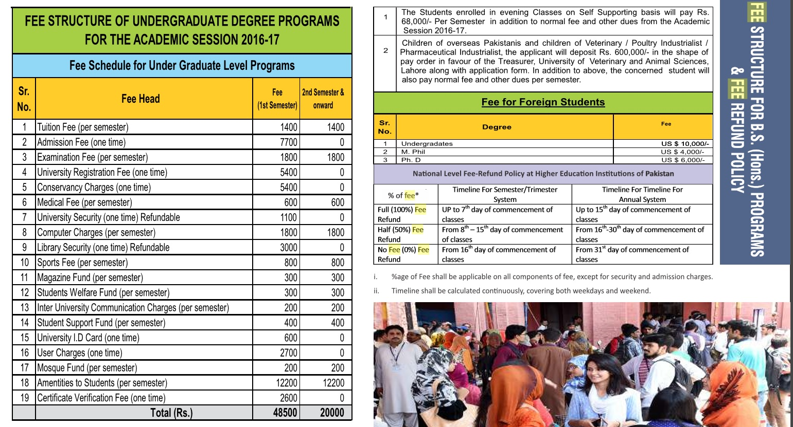 University of Veterinary and Animal Sciences fee structure