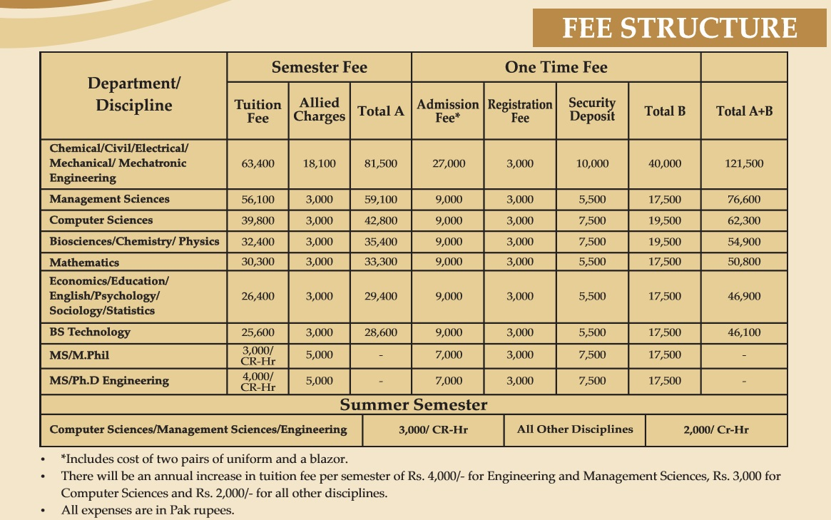 University of Wah fee structure