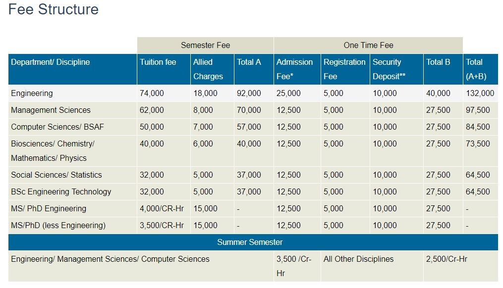 University of Wah fee structure 2